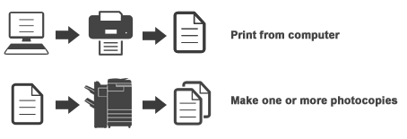 Printing or photocopying a song